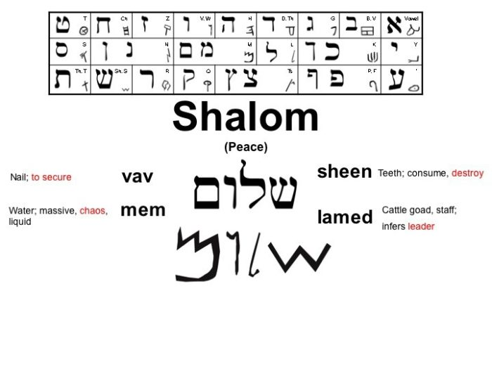 Hebrew word Shalom